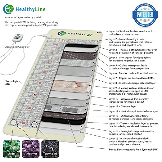 HealthyLine infrared mat layers of therapies.