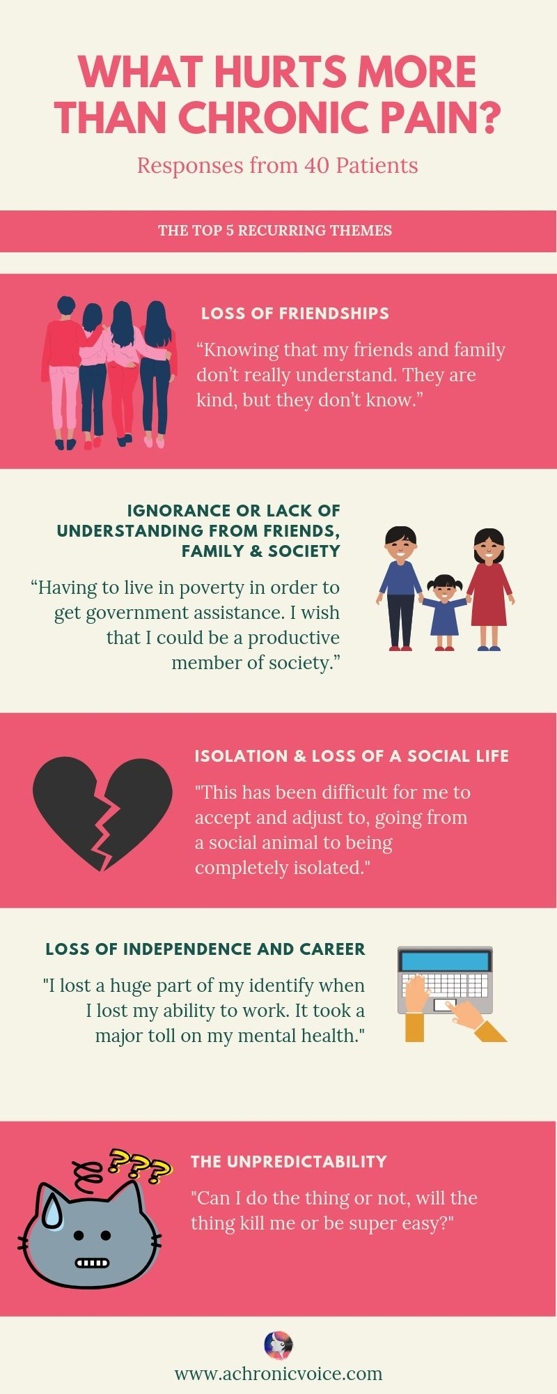 Sometimes, Physical Pain Isn't the Worst Part About Chronic Illness Pinterest Infographic Recurring Themes