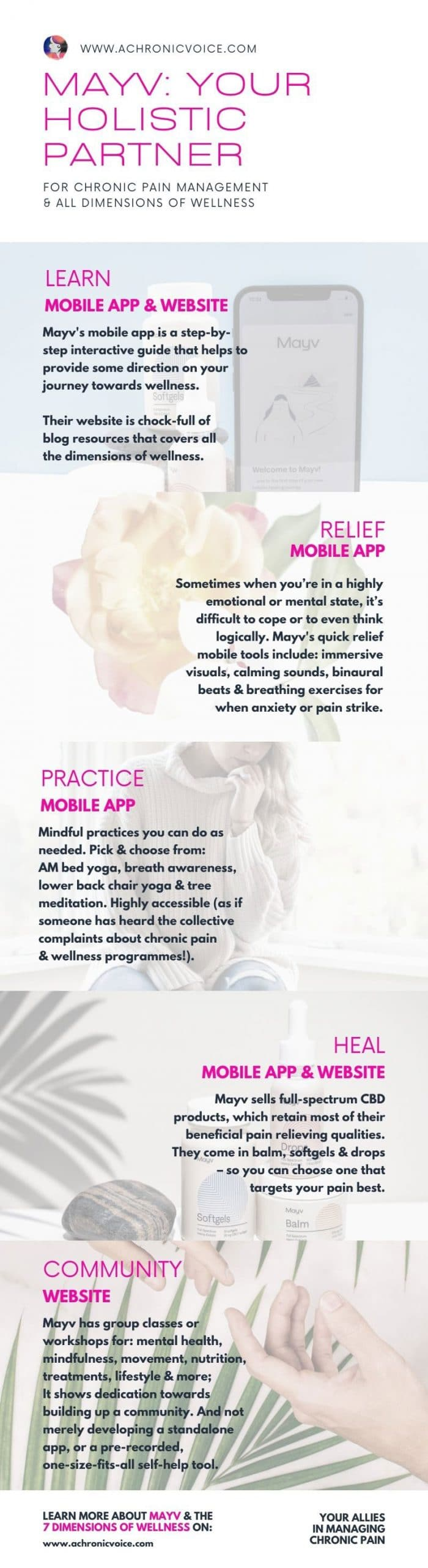 Mayv, Your Holistic Partner for Chronic Pain Management and All Dimensions of Wellness Infographic