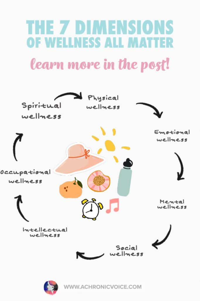 The 7 Dimensions of Wellness All Matter